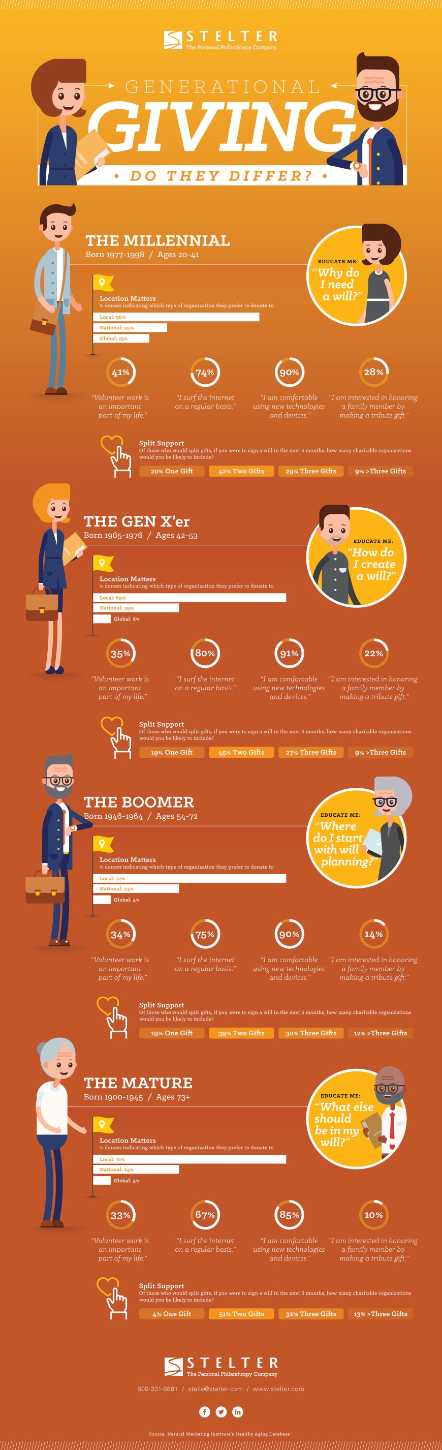 Infographic: Generational Giving
